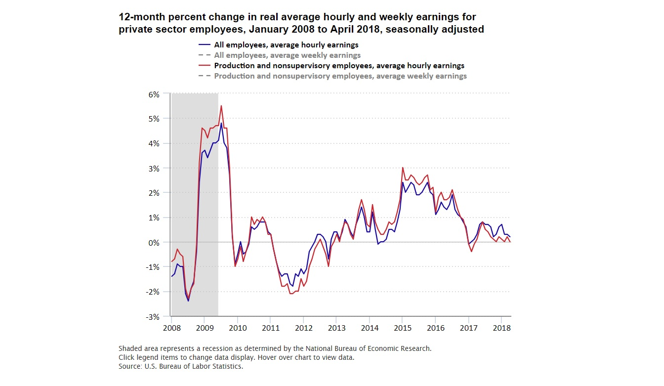 Wage growth over 12 months. Real average hourly and weekly earnings. (BLS.gov)