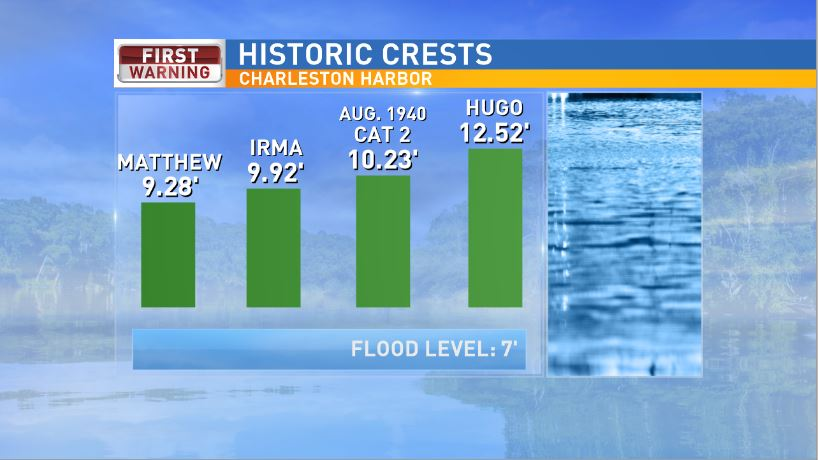 Hurricane Irma's storm surge crest in the Charleston Harbor compared to other storms. (WCIV)
