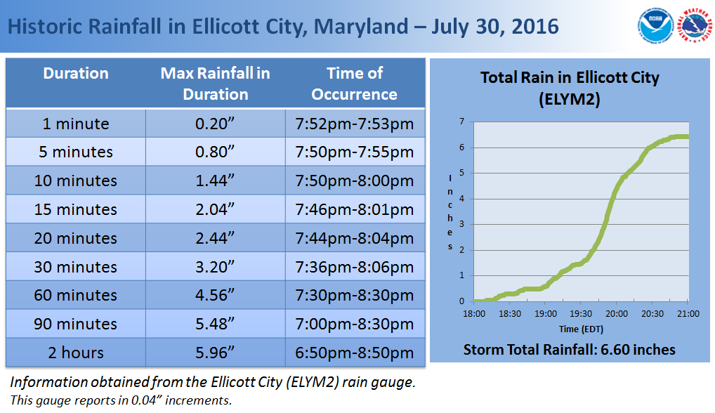 Ellicott City Rainfall Totals June 30, 2016