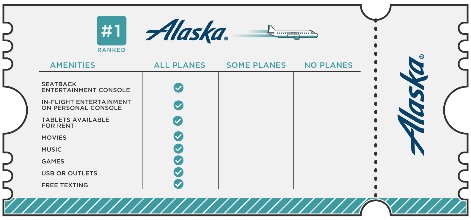 Alaska received top marks for all categories analyzed. (Image: CableTV.com)