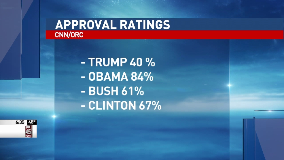 CNN poll reveals Trump's low approval rating   WKEF