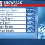 The weekend storms will help our weak snowpack