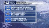 Lynchburg, Southside and Roanoke: Be ready for weekend snow!